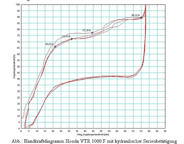 Tolle Honda Kabelbaum Diagramm Ideen - Elektrische ...